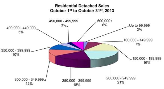 res detached sales oct 1st to oct 31st