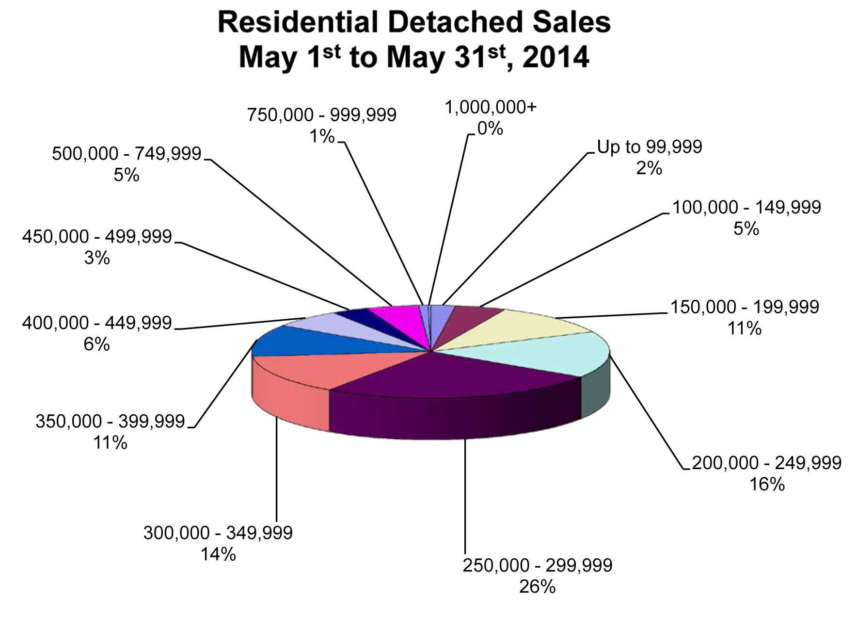 RD Sales Pie Chart May 2014