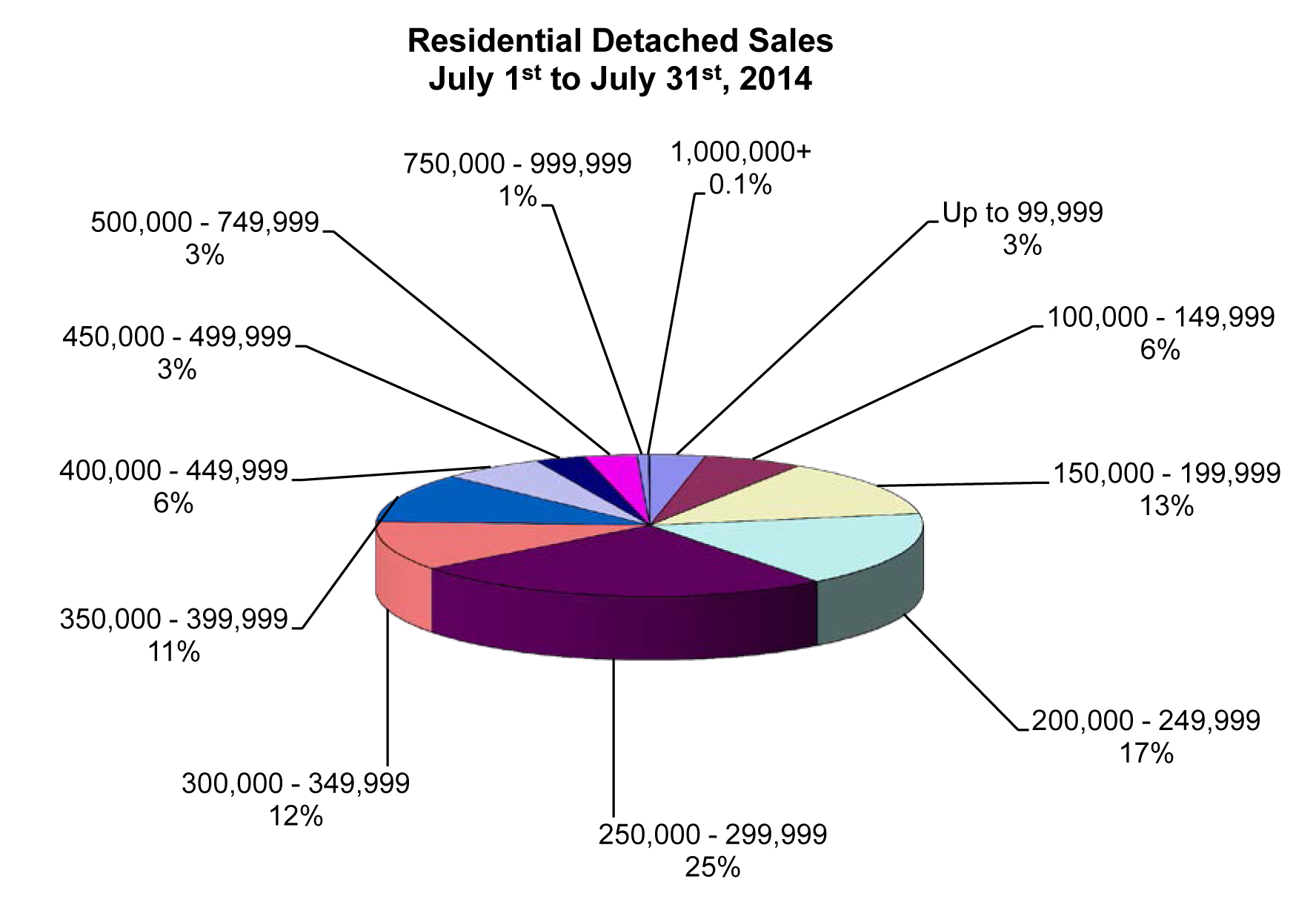 RD Sales Pie Chart July 2014