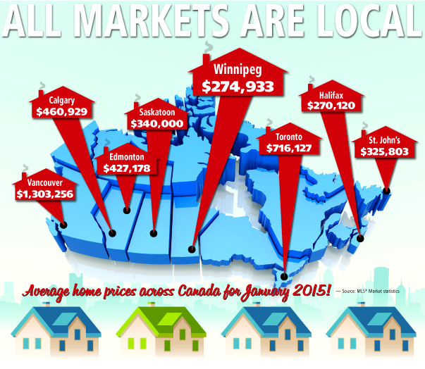FEB2015-local markets