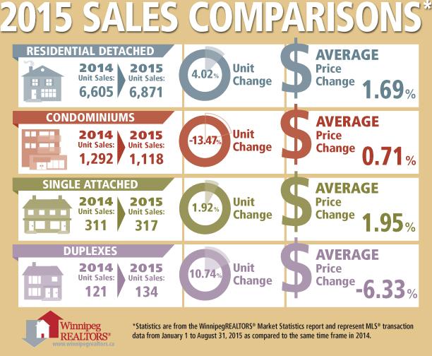 Sales Comparisons