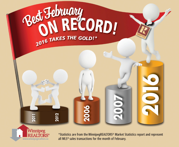 Best February on Record