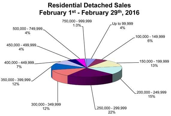 February sales pie chart