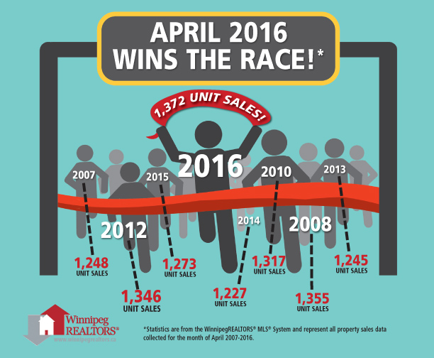 April Wins Race