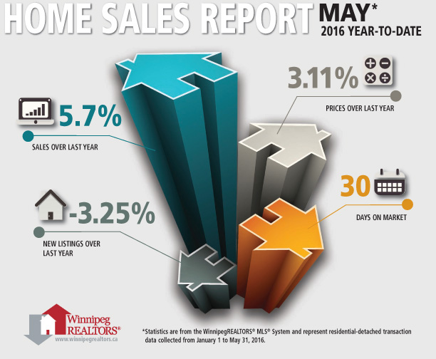 Home Sales Report infographic