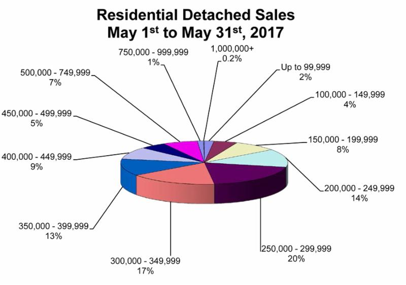 RD Sales Pie Chart May 2017